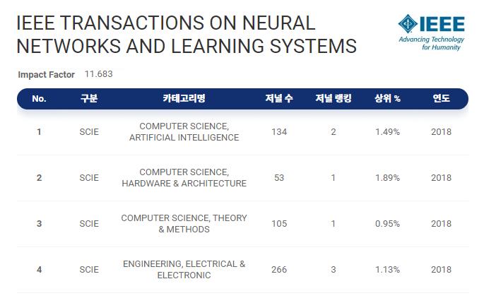 TNNLS info